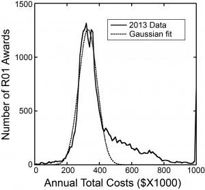 2013 Gaussian