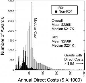 Direct Cost Plot