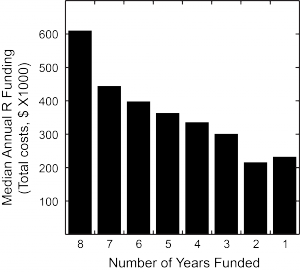 Median annual R-mechanism funding as a function of the number of years funded.