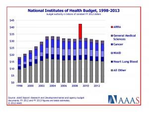 NIH Fig 1