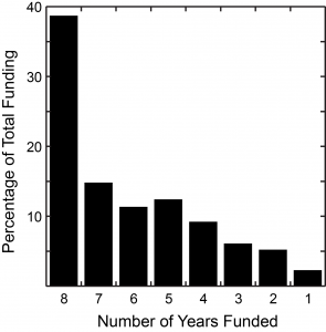 The distribution of total funding allocated as a function of the number of years investigators have been funded over FY2006-FY2013