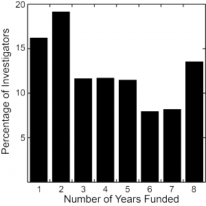 The distribution of the number of years funded (from 1 to 8) over the 8-year period from FY06 to FY13.