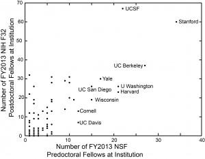 2013-NSF-F32 graph