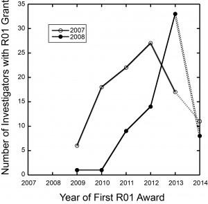 2007 2008 plot