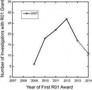 2007 plot
