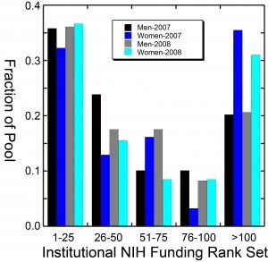2007-2008-Rank plot