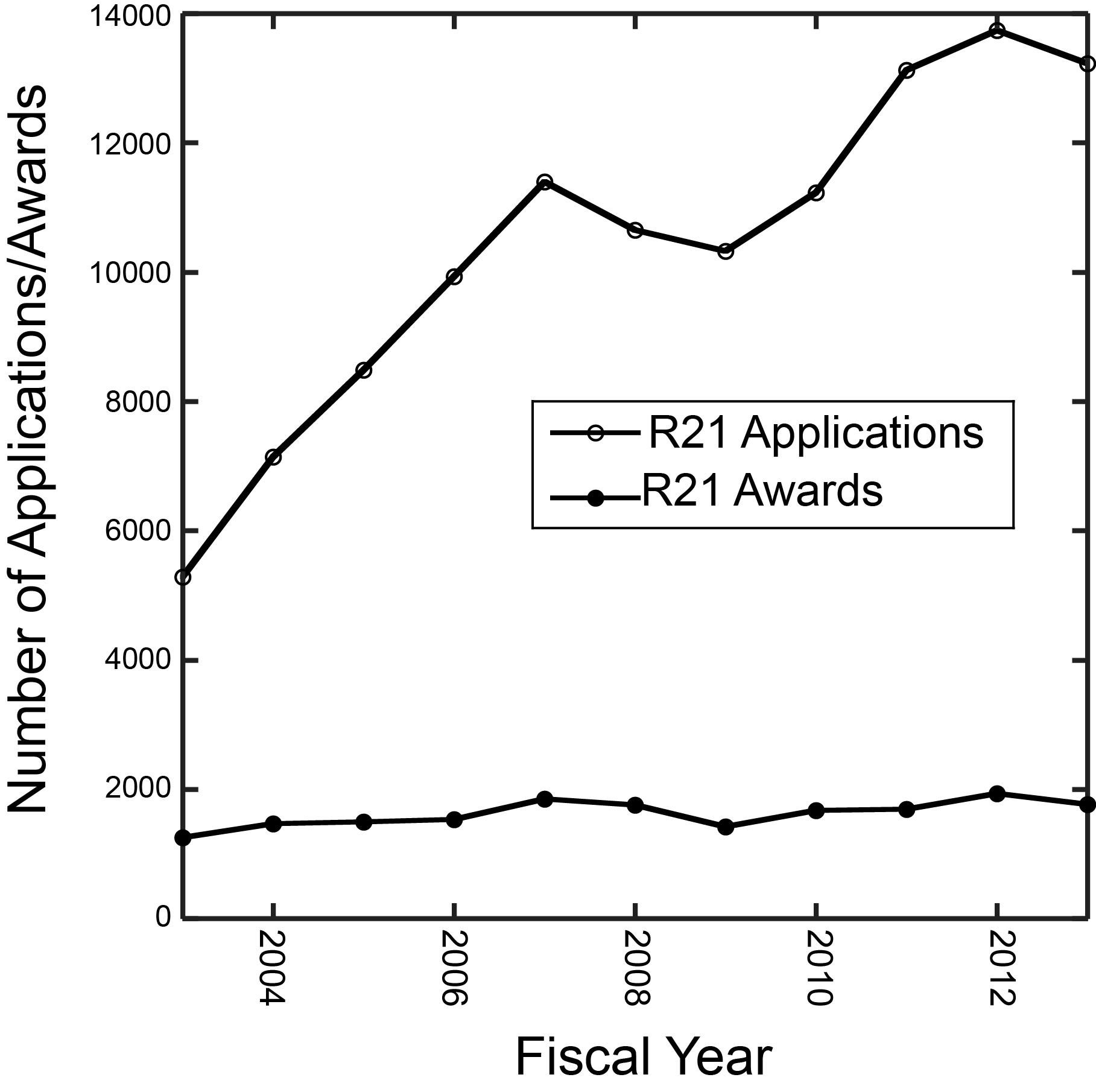 Nicholas Young  Biosketch   CV  molecular biologist   translational r     http   grants nih gov training data tf trends