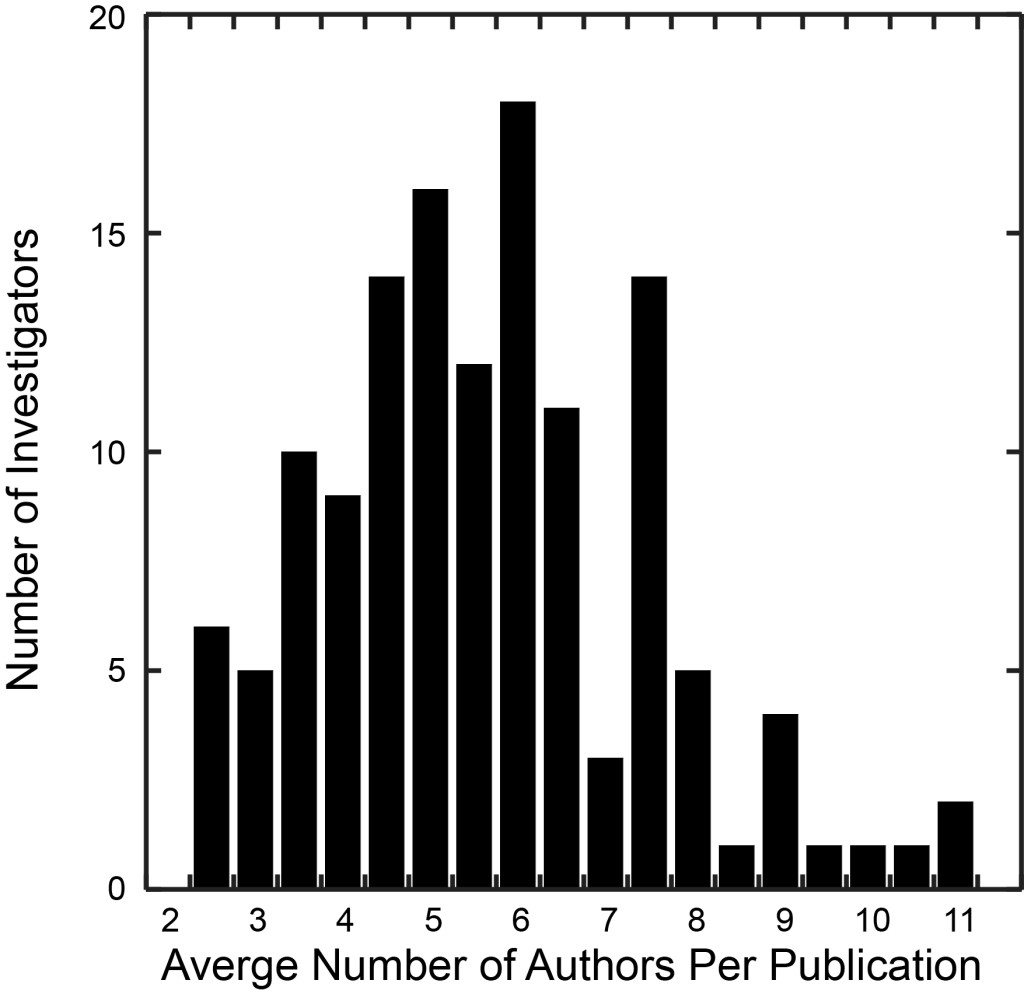 Average Authors per Paper Histogram