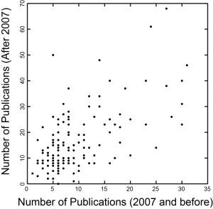 Pre-Post Correlation