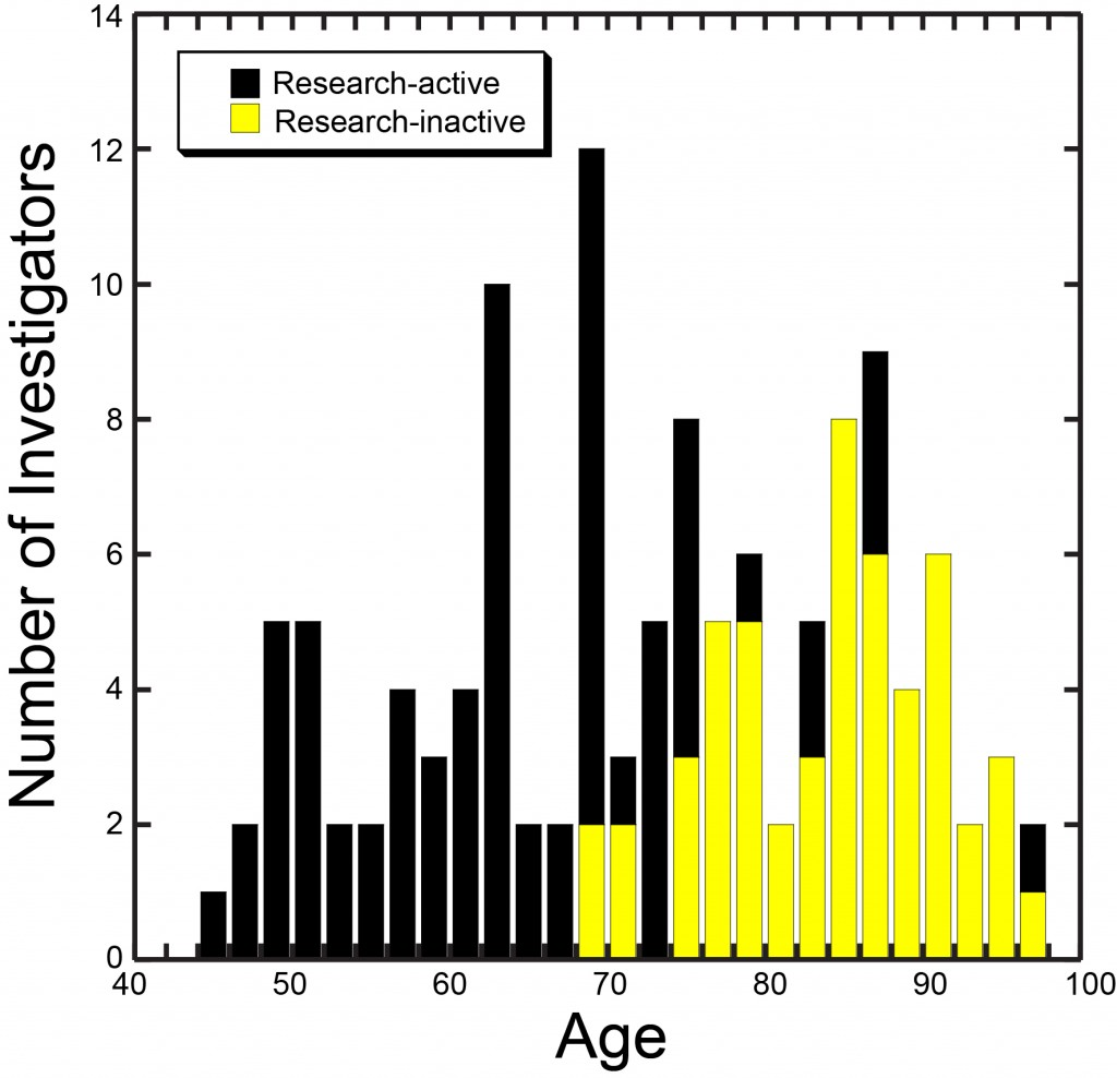Age distribution plot-2