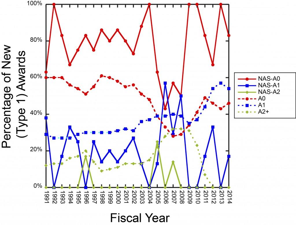 NAS-Type1 graph
