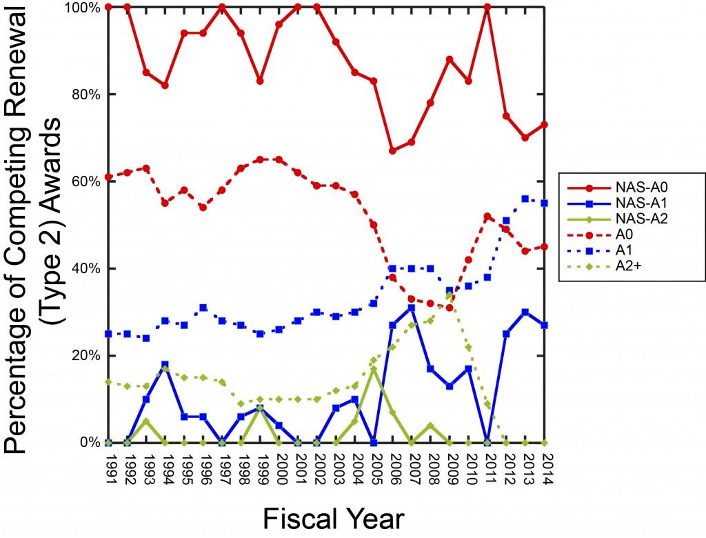 NAS-Type2 graph