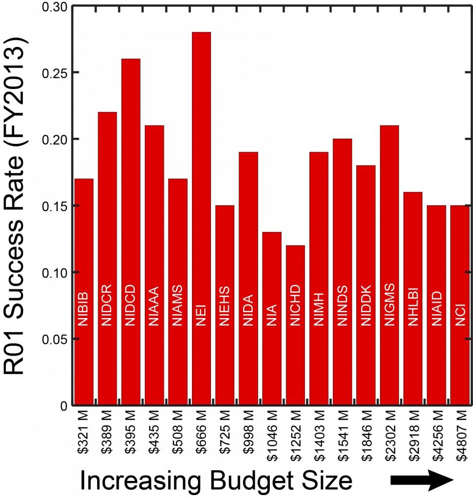 R01 SR versus Budget