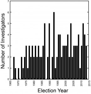Year elected histogram-2
