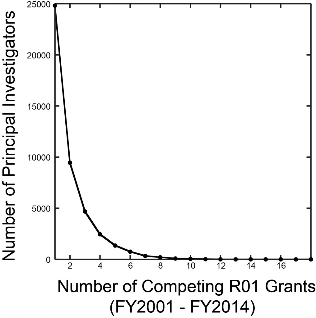 Grants per PI Institutional Dist Plot