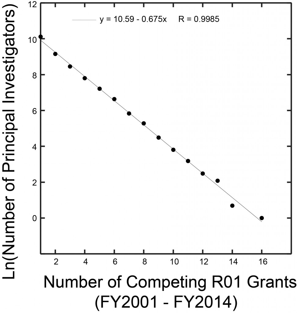 Ln Number of Institutions vs Number Grants