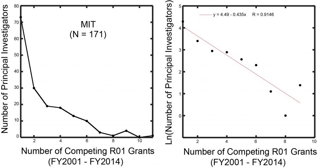 MIT Plot-2