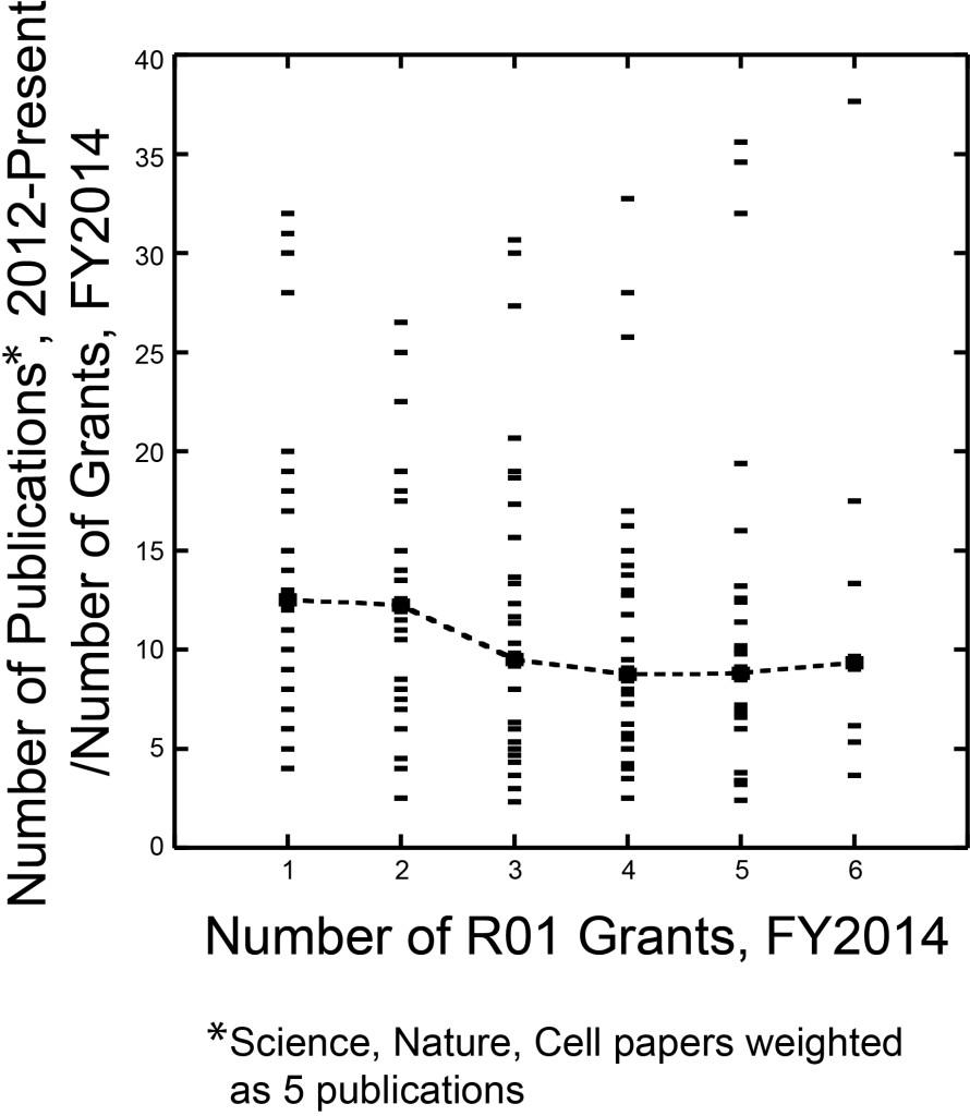 Pub Count-CNS-5 graph