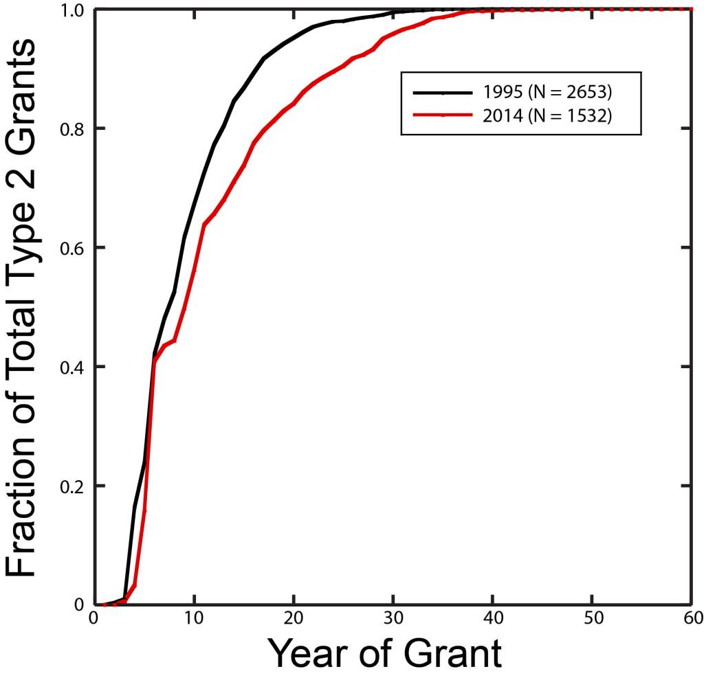 1995-2014 frac plot
