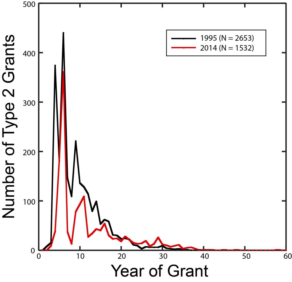 1995-2014 plot