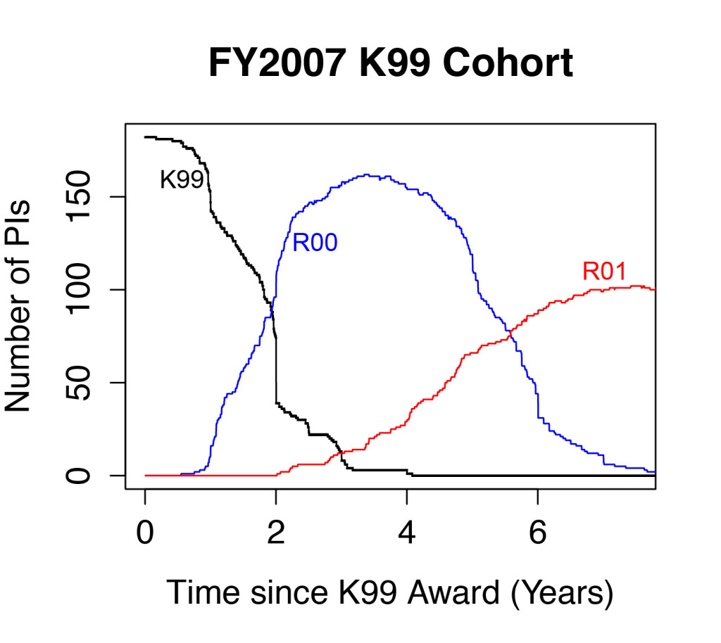 2007 K99 Cohort Plot-3
