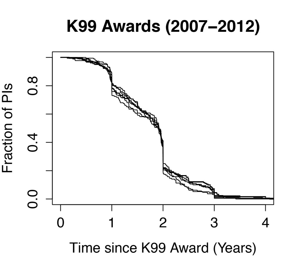 K99 Awards Plot