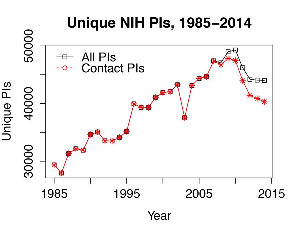 NIH PI Plot wNonContact