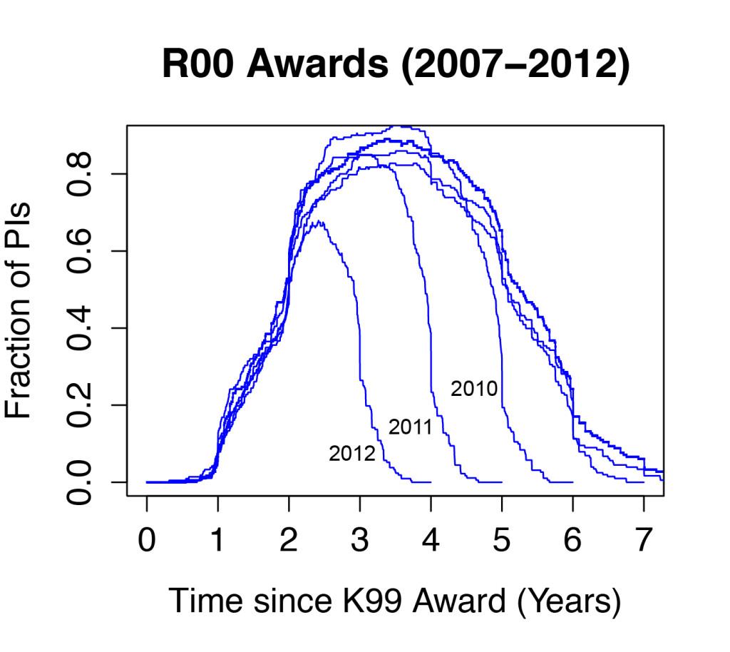 R00 Award Plot