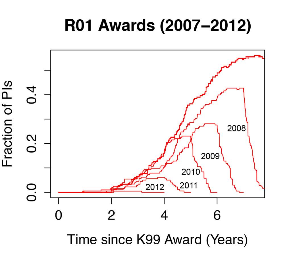 R01 Award Plot-2