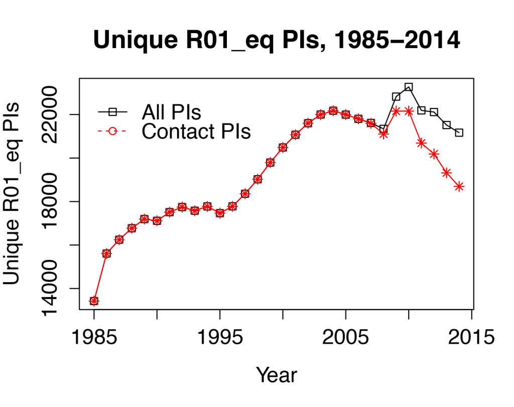 R01 PI plot