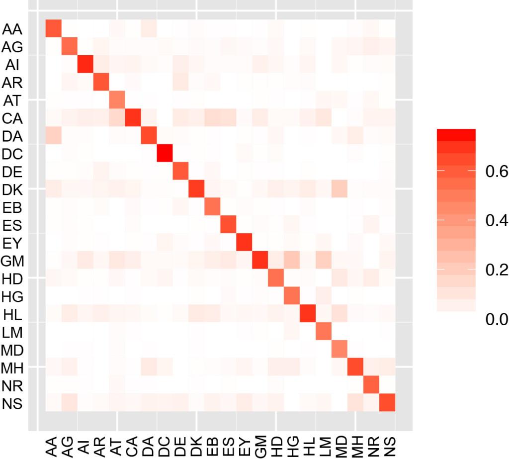 Mult PI IC Graph